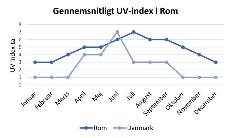 UV-index i Rom